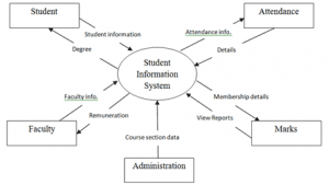 sistem informasi siswa 300x169 - Source code sistem informasi siswa menggunakan php