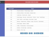 Aplikasi Manajemen Tiket MetroMini Sederhana dengan PHP & MySQL